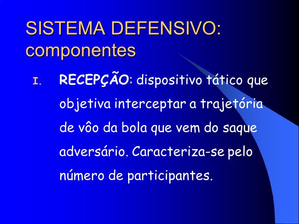 SISTEMA DEFENSIVO: componentes