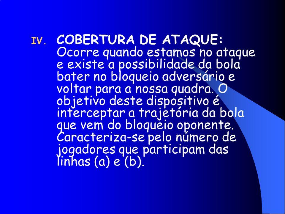 COBERTURA DE ATAQUE: Ocorre quando estamos no ataque e existe a possibilidade da bola bater no bloqueio adversário e voltar para a nossa quadra.