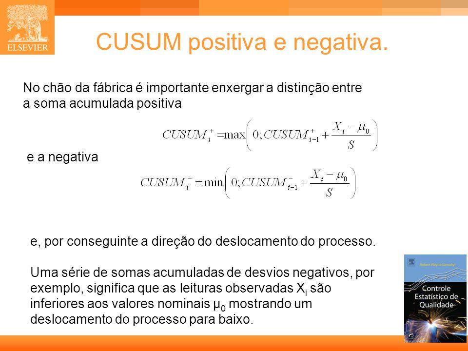 CUSUM positiva e negativa.