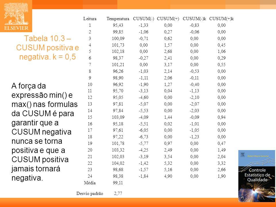 Tabela 10.3 – CUSUM positiva e negativa. k = 0,5