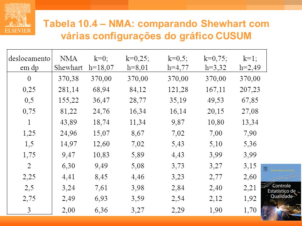 Tabela 10.4 – NMA: comparando Shewhart com várias configurações do gráfico CUSUM