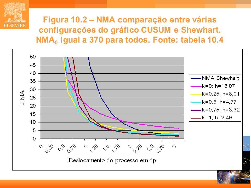 Figura 10.2 – NMA comparação entre várias configurações do gráfico CUSUM e Shewhart.