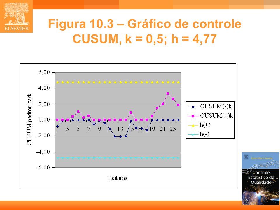 Figura 10.3 – Gráfico de controle CUSUM, k = 0,5; h = 4,77