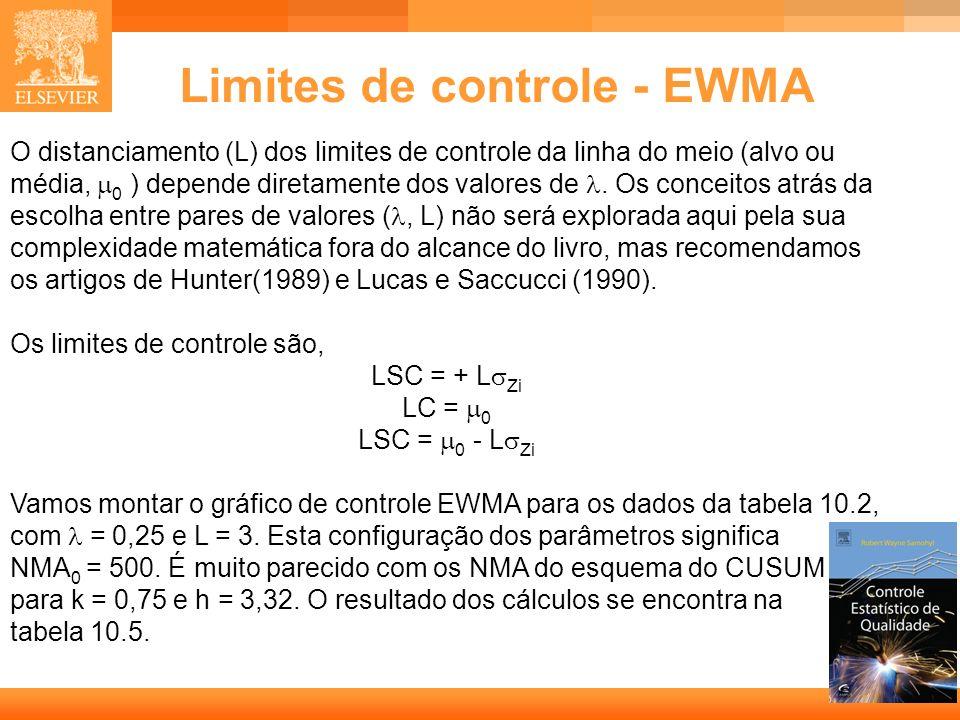 Limites de controle - EWMA