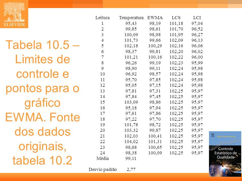 LeituraTemperatura. EWMA. LCS. LCI. 1. 95,43. 98,19. 101,18. 97,04. 2. 99,85. 98,61. 101,70. 96,52.