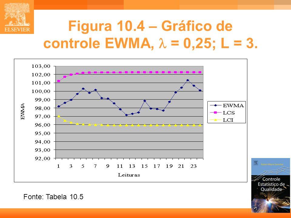 Figura 10.4 – Gráfico de controle EWMA,  = 0,25; L = 3.