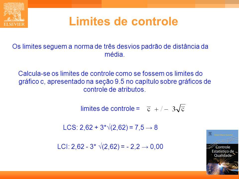 Limites de controle