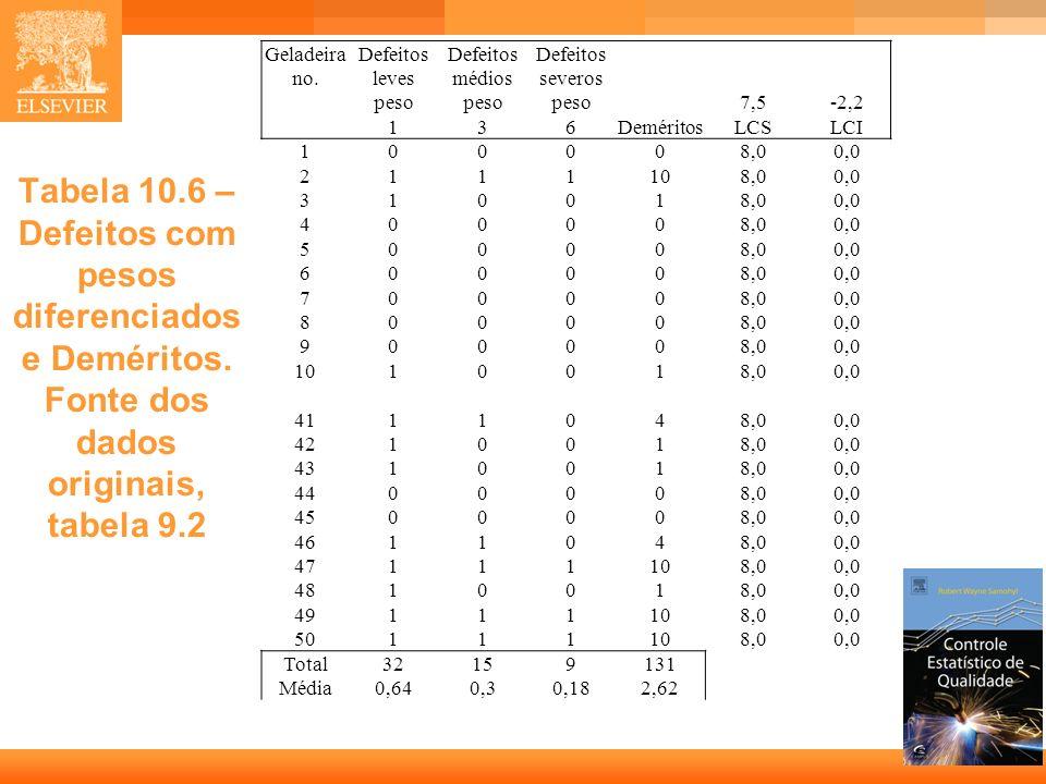 Geladeira no.Defeitos leves. Defeitos médios. Defeitos severos. peso. 7,5. -2,2. 1. 3. 6. Deméritos.