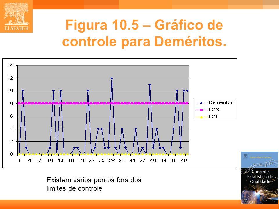 Figura 10.5 – Gráfico de controle para Deméritos.
