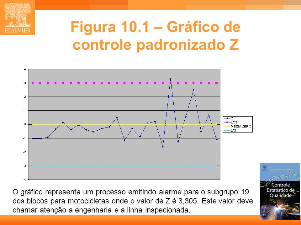Figura 10.1 – Gráfico de controle padronizado Z
