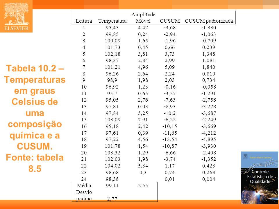 LeituraTemperatura. Amplitude Móvel. CUSUM. CUSUM padronizada. 1. 95,43. 4,42. -3,68. -1,330. 2. 99,85.
