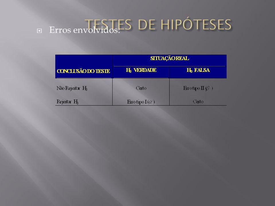 Erros envolvidos: TESTES DE HIPÓTESES