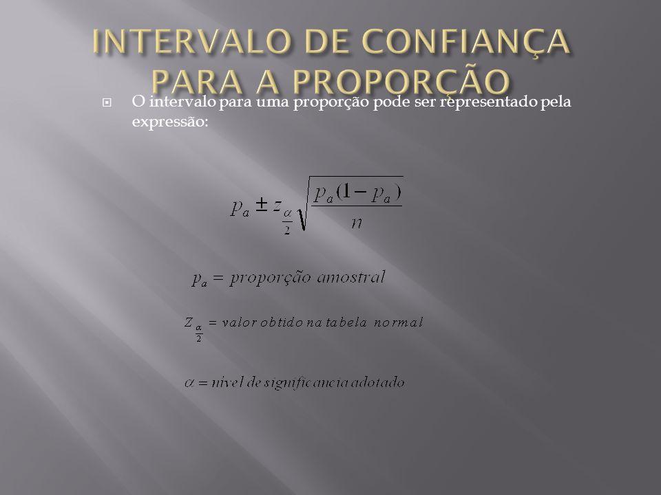 INTERVALO DE CONFIANÇA PARA A PROPORÇÃO