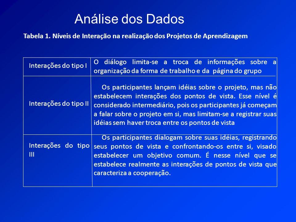 Análise dos Dados Tabela 1. Níveis de Interação na realização dos Projetos de Aprendizagem. Interações do tipo I.
