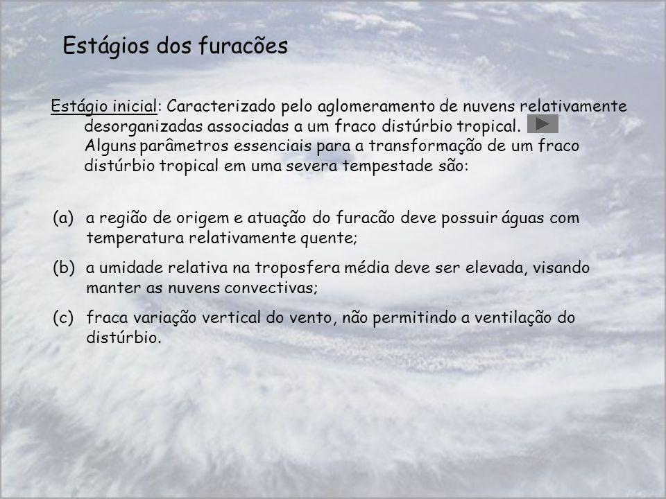 Estágios dos furacões