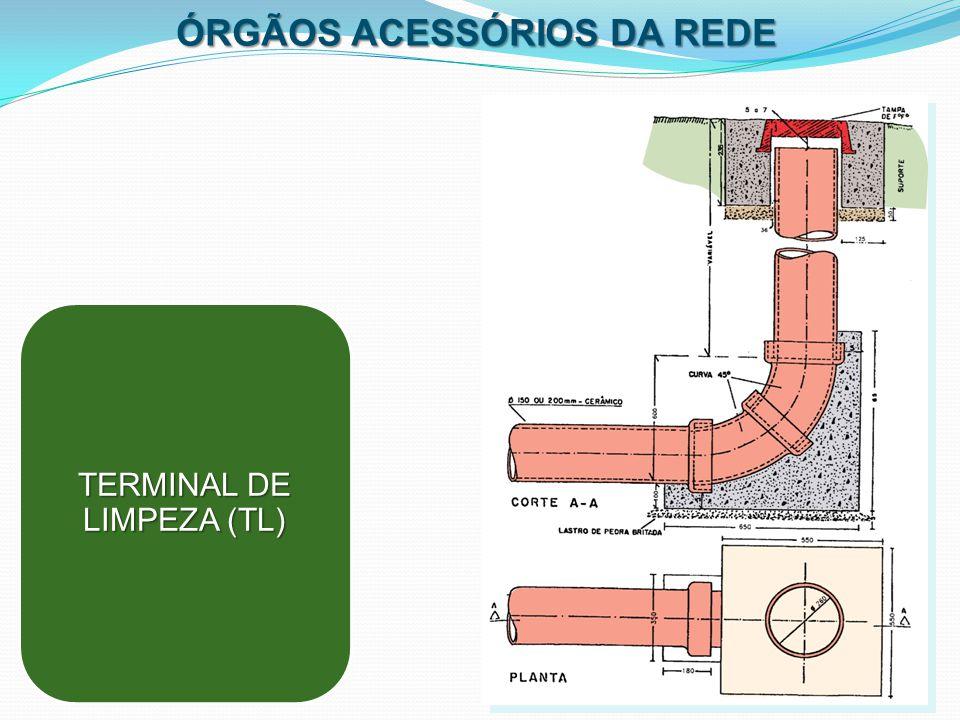 ÓRGÃOS ACESSÓRIOS DA REDE