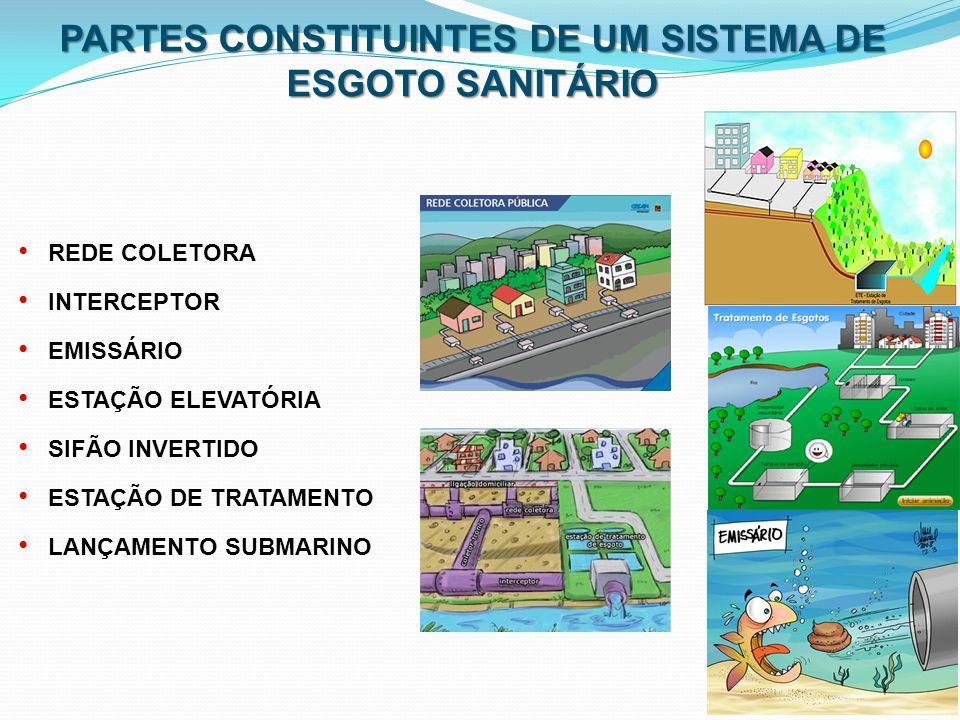 PARTES CONSTITUINTES DE UM SISTEMA DE ESGOTO SANITÁRIO
