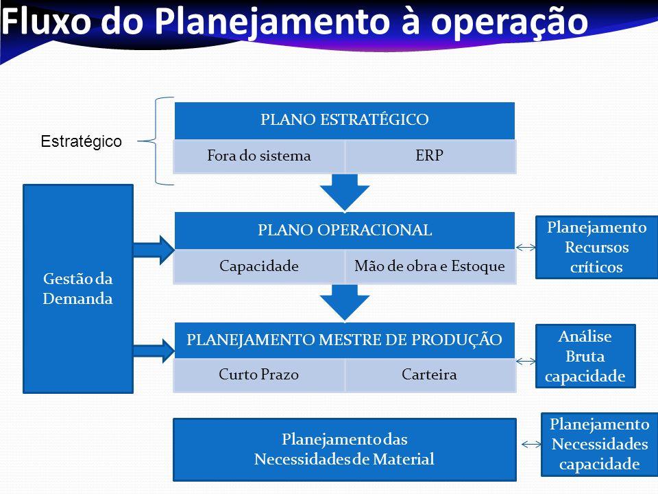Fluxo do Planejamento à operação