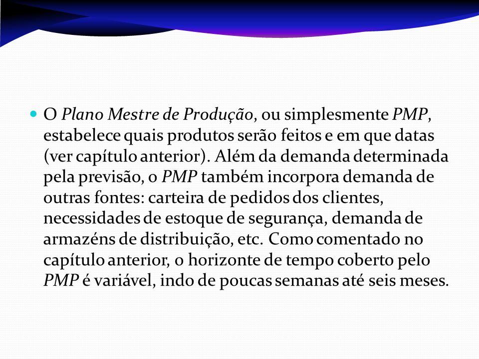 O Plano Mestre de Produção, ou simplesmente PMP, estabelece quais produtos serão feitos e em que datas (ver capítulo anterior).