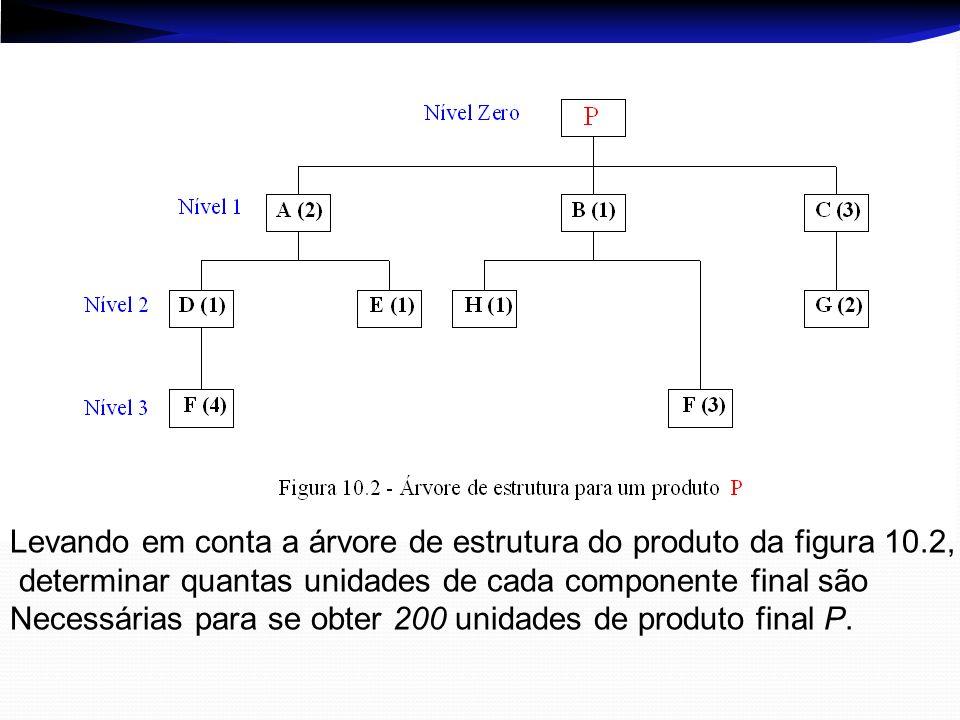 Levando em conta a árvore de estrutura do produto da figura 10.2,