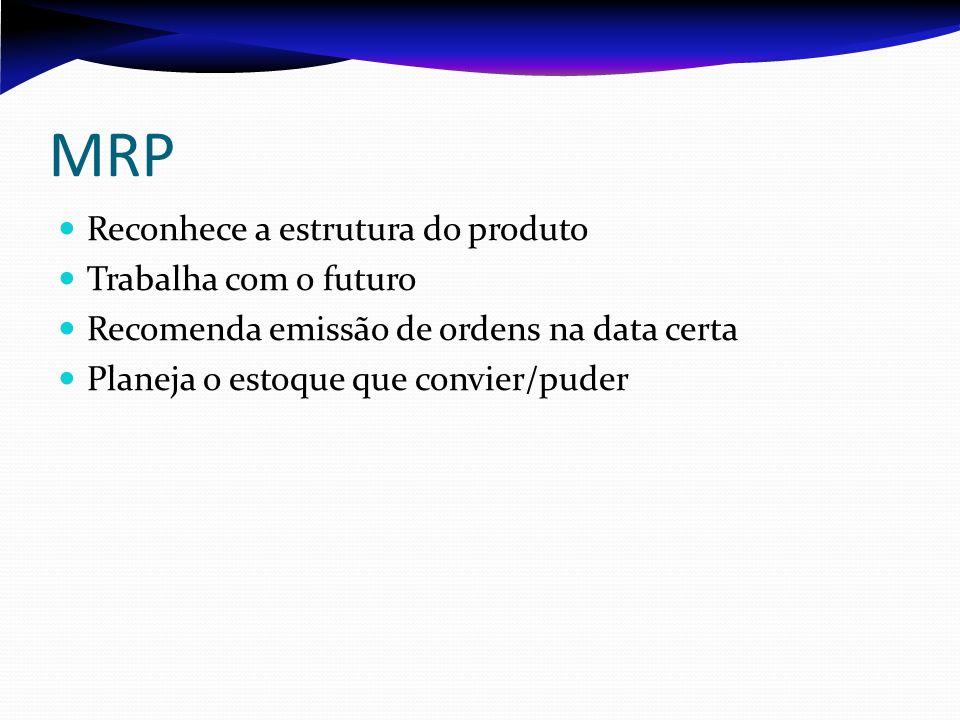 MRP Reconhece a estrutura do produto Trabalha com o futuro
