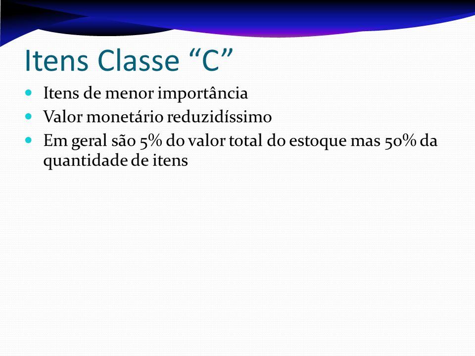 Itens Classe C Itens de menor importância