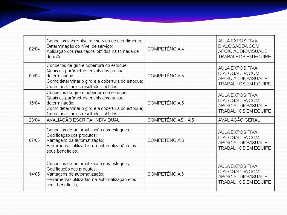 02/04 Conceitos sobre nível de serviço de atendimento; Determinação do nível de serviço; Aplicação dos resultados obtidos na tomada de decisão.