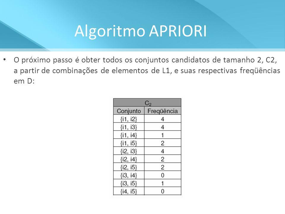 Algoritmo APRIORI