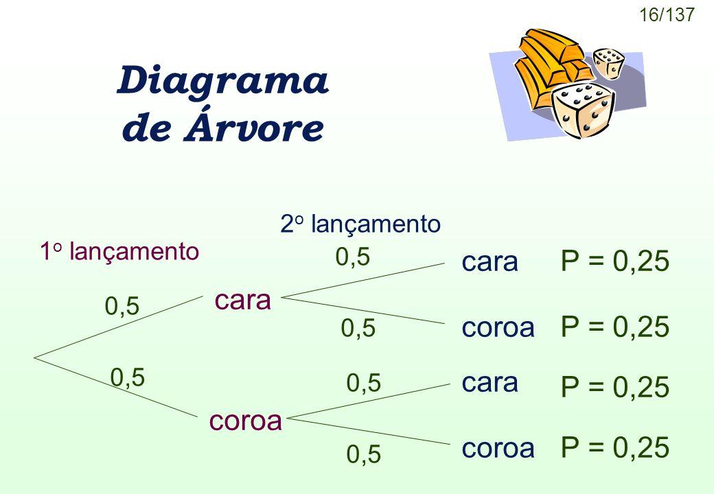 Diagrama de Árvore cara coroa P = 0,25 cara P = 0,25 P = 0,25 coroa