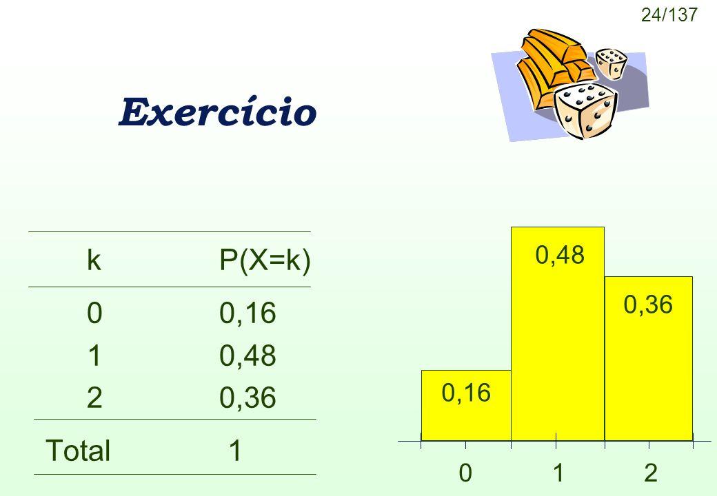 Exercício k P(X=k) 0 0,16 1 0,48 2 0,36 Total 1 0,48 0,36 0,16 0 1 2