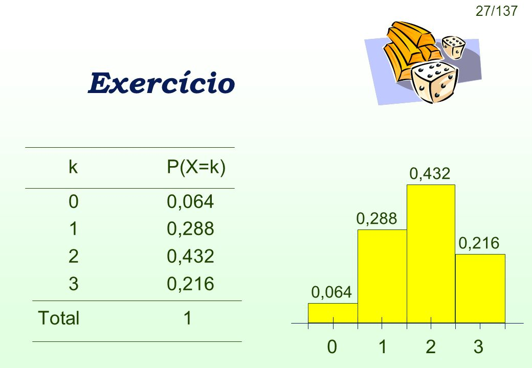 Exercício k P(X=k) 0 0,064 1 0,288 2 0,432 3 0,216 Total 1 0 1 2 3