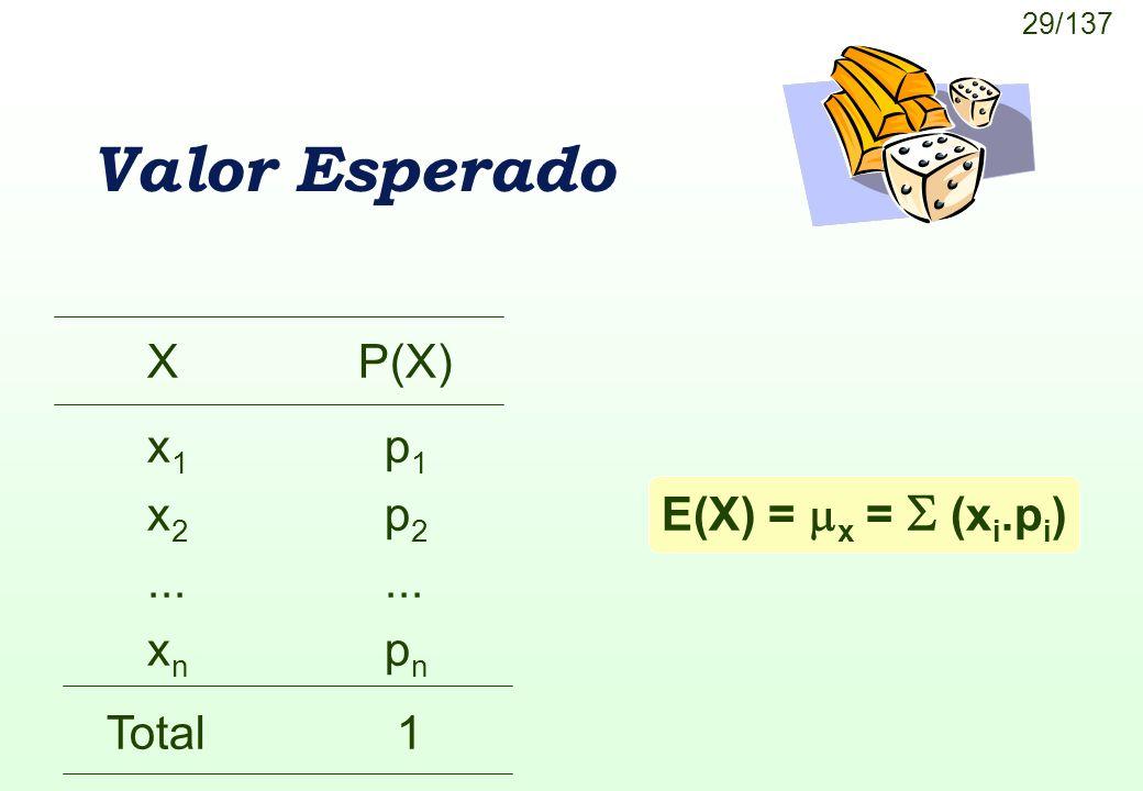 Valor Esperado X P(X) x1 p1 x2 p2 ... ... xn pn E(X) = x =  (xi.pi)