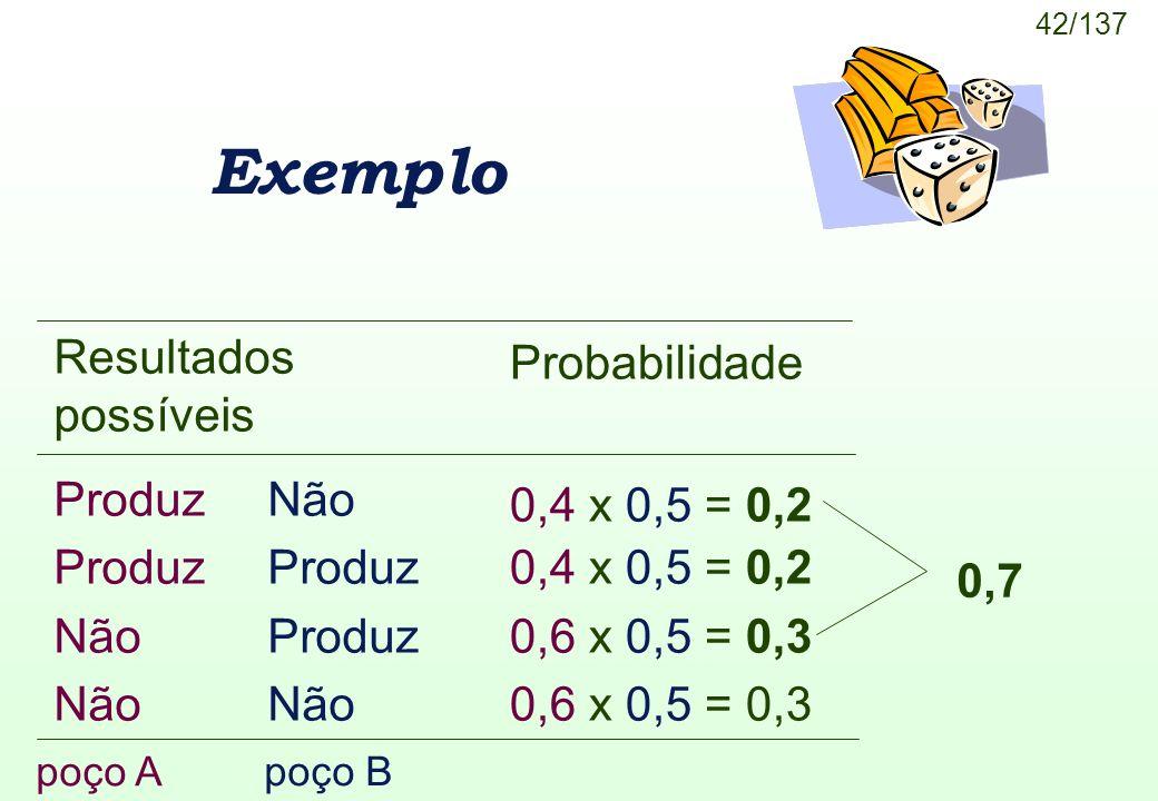 Exemplo Resultados possíveis Probabilidade Produz Não 0,4 x 0,5 = 0,2