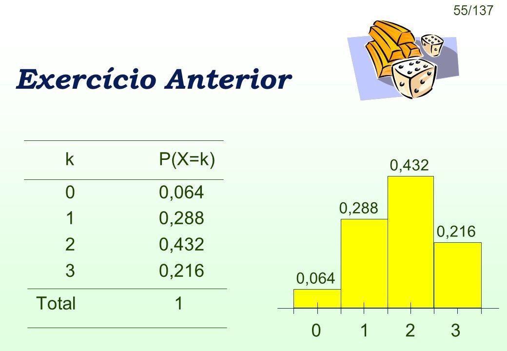 Exercício Anterior k P(X=k) 0 0,064 1 0,288 2 0,432 3 0,216 Total 1