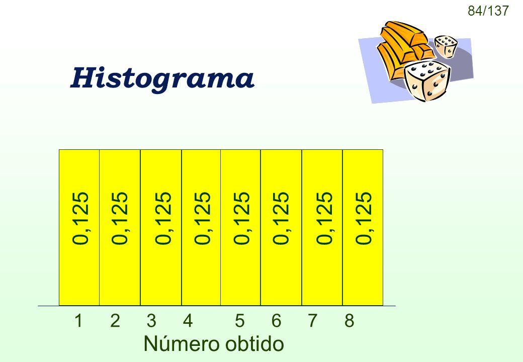 Histograma 1 2 3 4 5 6 7 8 0,125 Número obtido