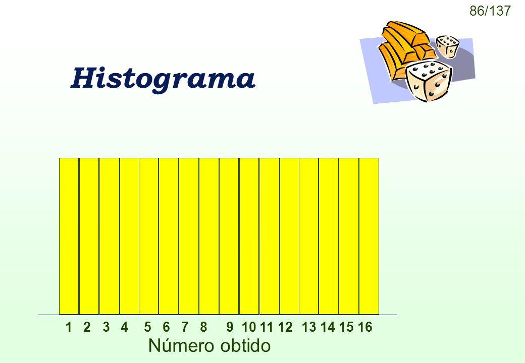 Histograma 1 2 3 4 5 6 7 8 9 10 11 12 13 14 15 16 Número obtido