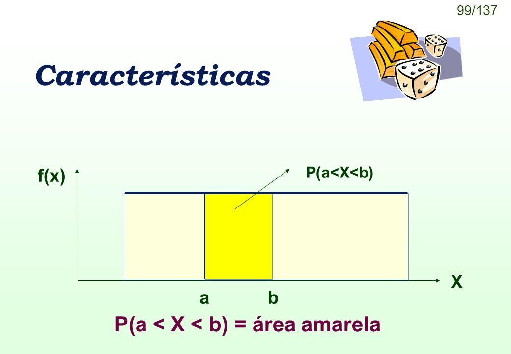 Características P(a < X < b) = área amarela f(x) X a b