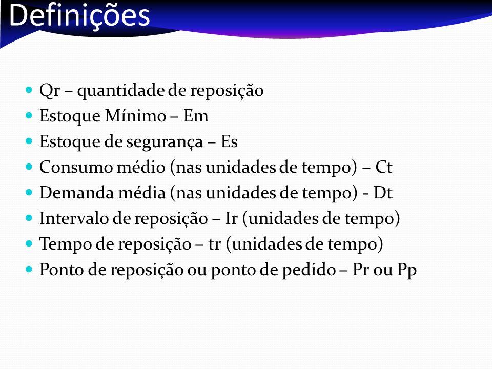 Definições Qr – quantidade de reposição Estoque Mínimo – Em