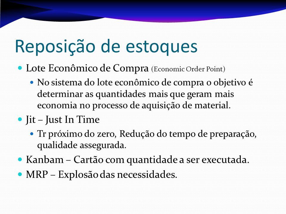 Reposição de estoques Lote Econômico de Compra (Economic Order Point)