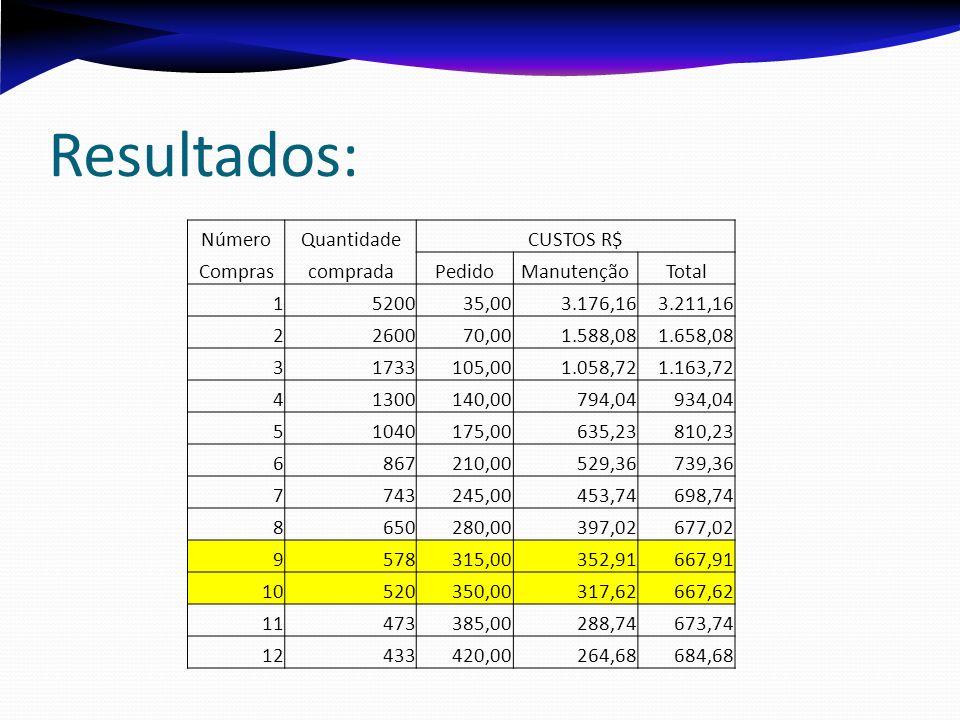 Resultados: Número Quantidade CUSTOS R$ Compras comprada Pedido