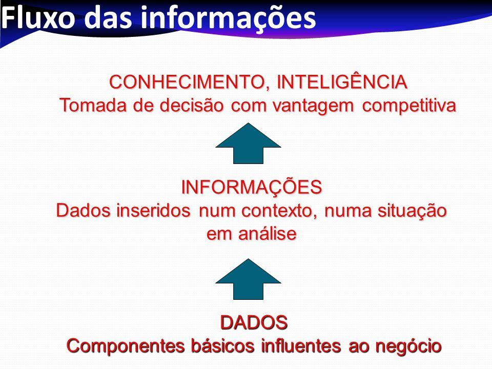 Fluxo das informações CONHECIMENTO, INTELIGÊNCIA