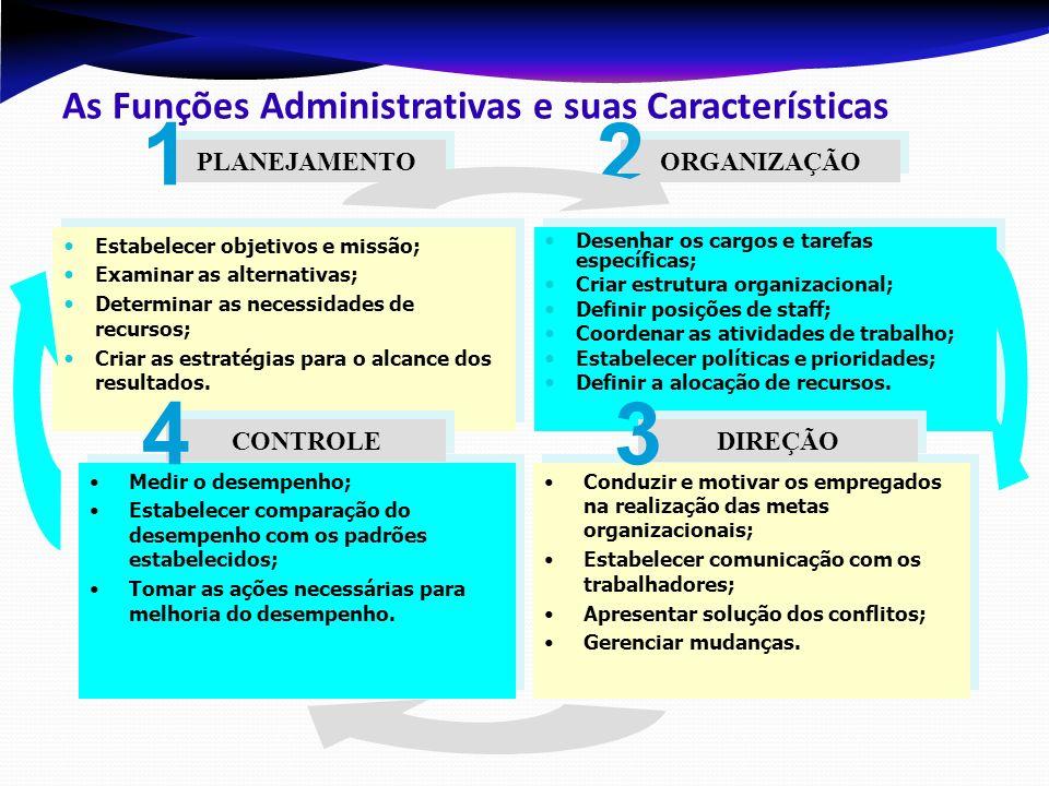 As Funções Administrativas e suas Características