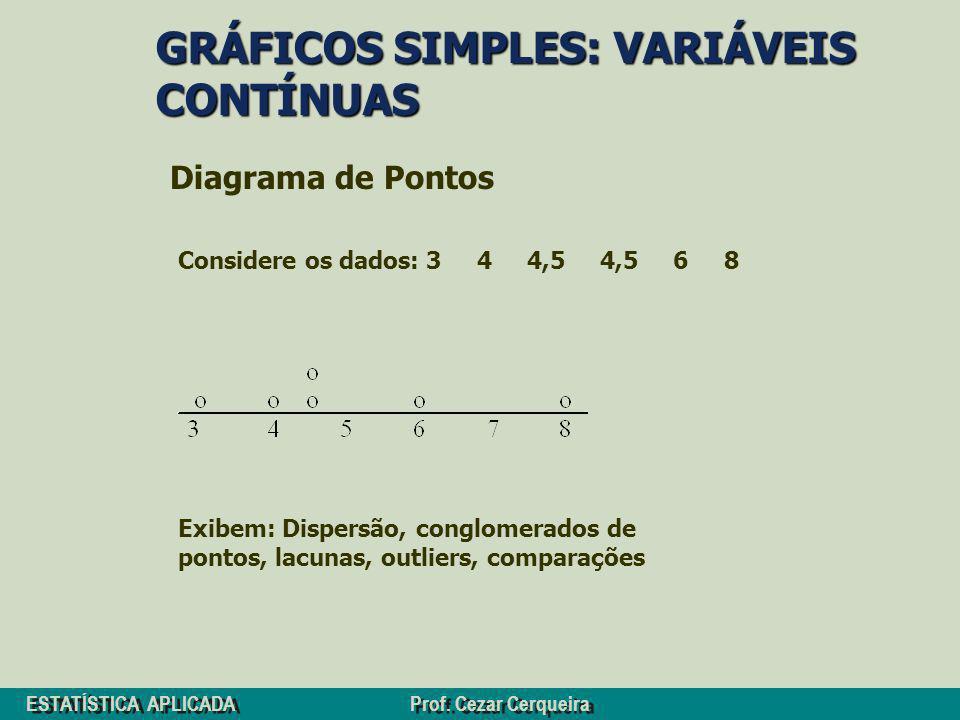 GRÁFICOS SIMPLES: VARIÁVEIS CONTÍNUAS