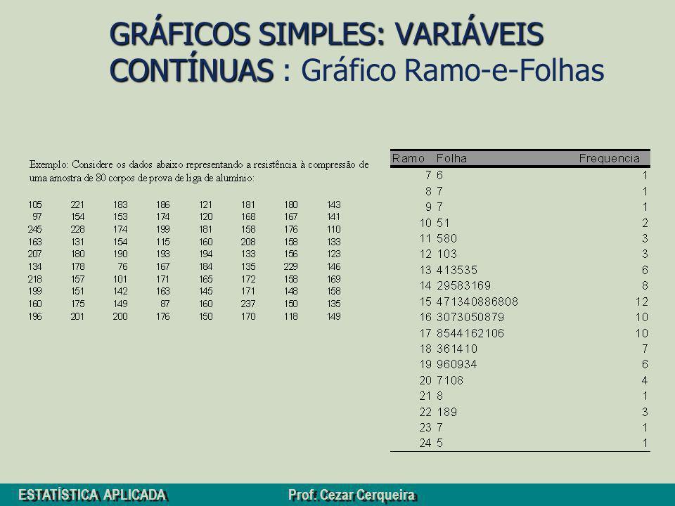 GRÁFICOS SIMPLES: VARIÁVEIS CONTÍNUAS : Gráfico Ramo-e-Folhas