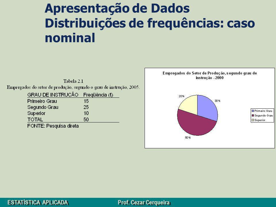 Apresentação de Dados Distribuições de frequências: caso nominal