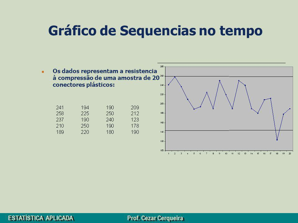 Gráfico de Sequencias no tempo