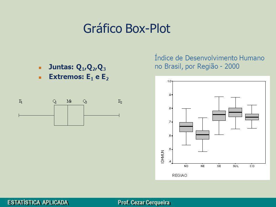 Gráfico Box-Plot Índice de Desenvolvimento Humano no Brasil, por Região - 2000.