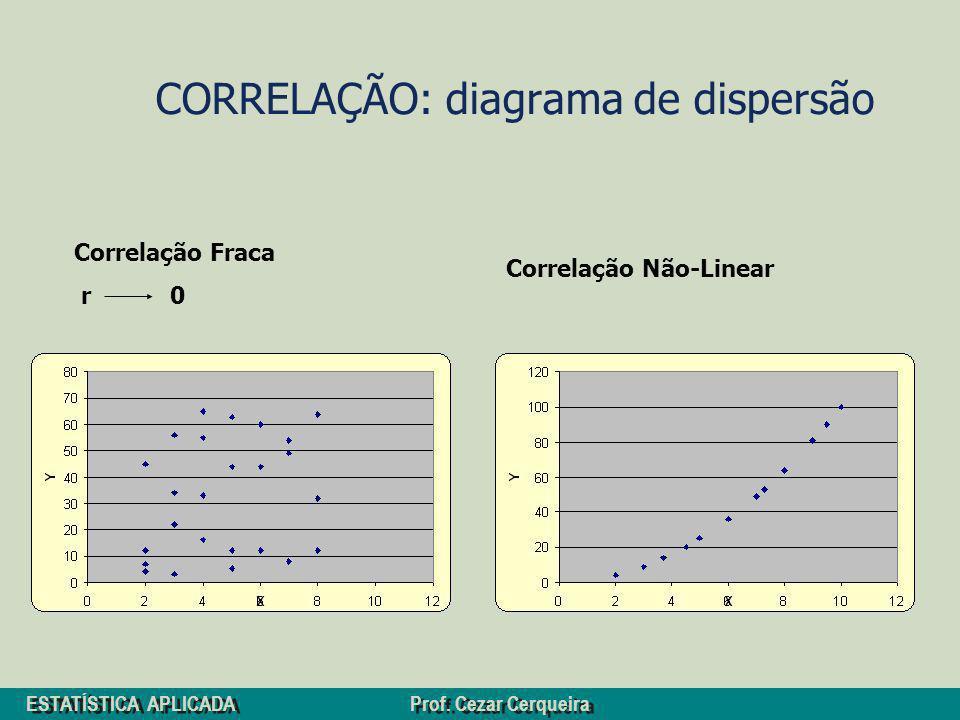 CORRELAÇÃO: diagrama de dispersão