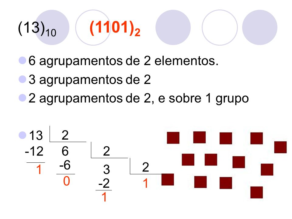 (1101)2 (13)10 6 agrupamentos de 2 elementos. 3 agrupamentos de 2