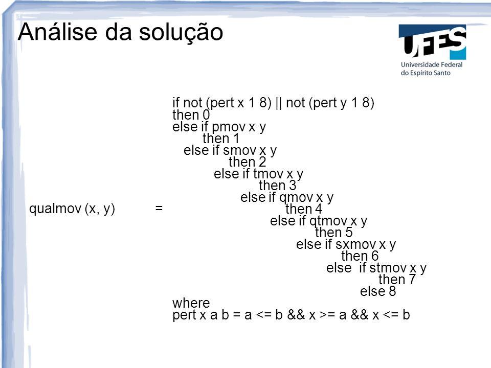 Análise da solução qualmov (x, y) =
